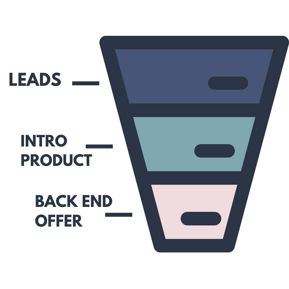 3 Reasons Why your Business isn't growing online, Lead magnet maximizer Sales Funnel